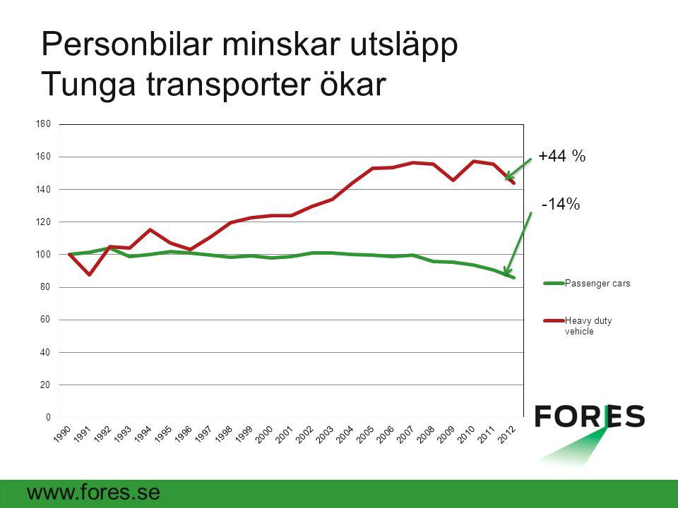 www.fores.se Personbilar minskar utsläpp Tunga transporter ökar +44 % -14%