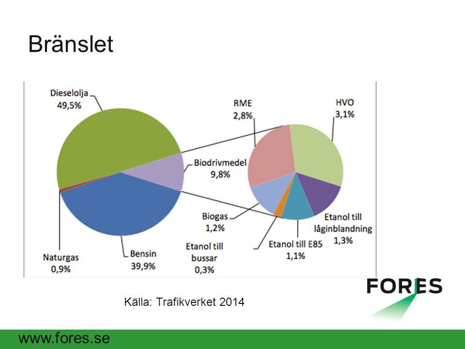 www.fores.se Bränslet Källa: Trafikverket 2014