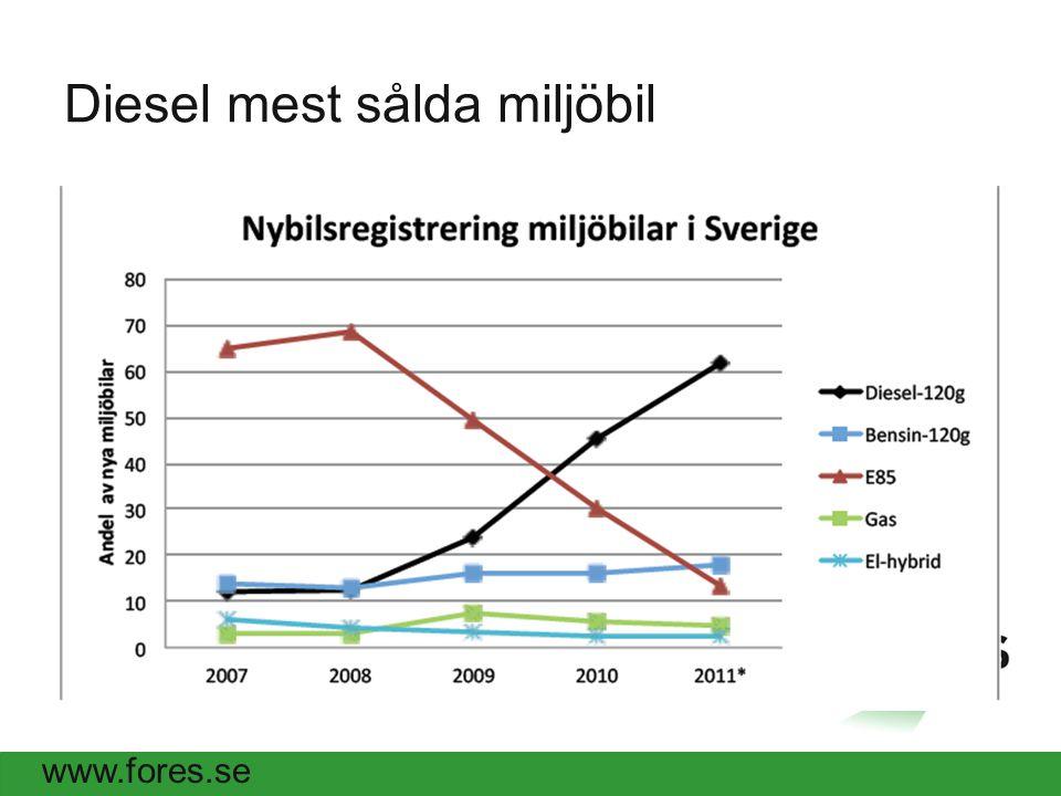 www.fores.se Diesel mest sålda miljöbil