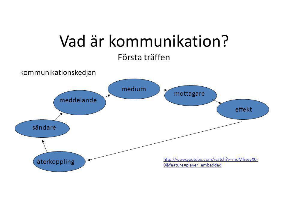 Vad är kommunikation? Första träffen kommunikationskedjan sändare meddelande medium mottagare effekt återkoppling http://www.youtube.com/watch?v=mdMhs