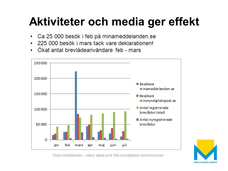 Mina meddelanden – säker digital post från myndigheter och kommuner Aktiviteter och media ger effekt Ca 25 000 besök i feb på minameddelanden.se 225 0