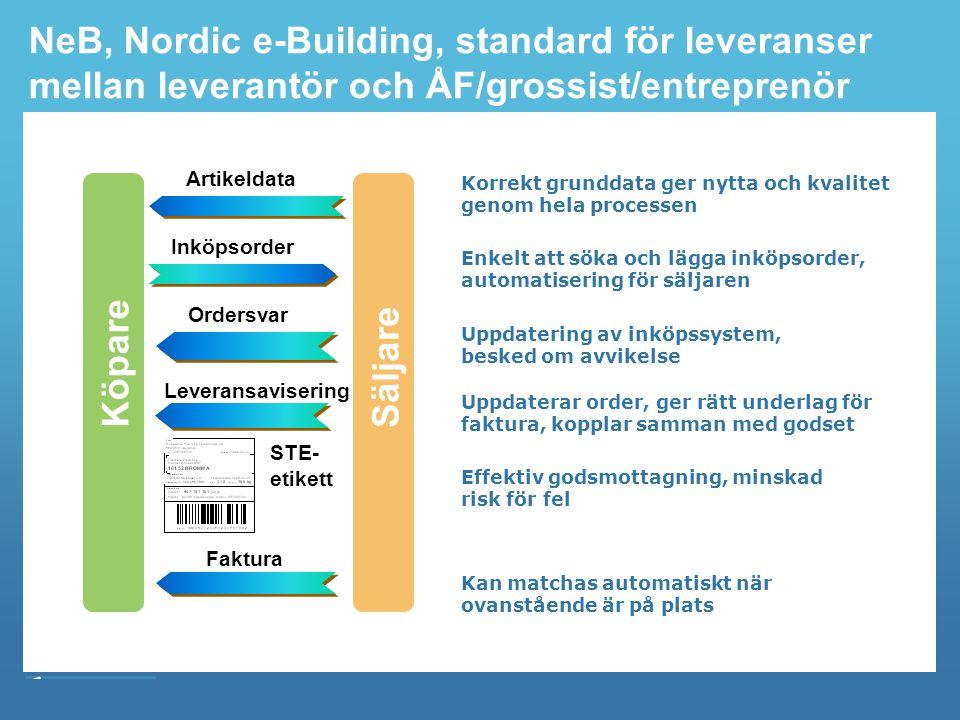 Byggbranschens Elektroniska Affärsstandard NeB, Nordic e-Building, standard för leveranser mellan leverantör och ÅF/grossist/entreprenör Korrekt grunddata ger nytta och kvalitet genom hela processen Enkelt att söka och lägga inköpsorder, automatisering för säljaren Uppdatering av inköpssystem, besked om avvikelse Artikeldata Uppdaterar order, ger rätt underlag för faktura, kopplar samman med godset Effektiv godsmottagning, minskad risk för fel Kan matchas automatiskt när ovanstående är på plats Inköpsorder Ordersvar Leveransavisering Faktura STE- etikett Köpare Säljare