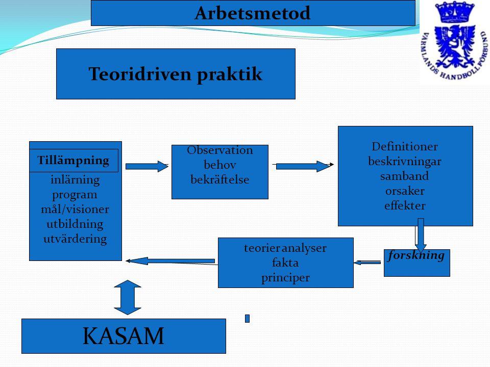Tillämpning inlärning program mål/visioner utbildning utvärdering Observation behov bekräftelse teorier analyser fakta principer forskning Definitioner beskrivningar samband orsaker effekter Tillämpning Teoridriven praktik Arbetsmetod KASAM