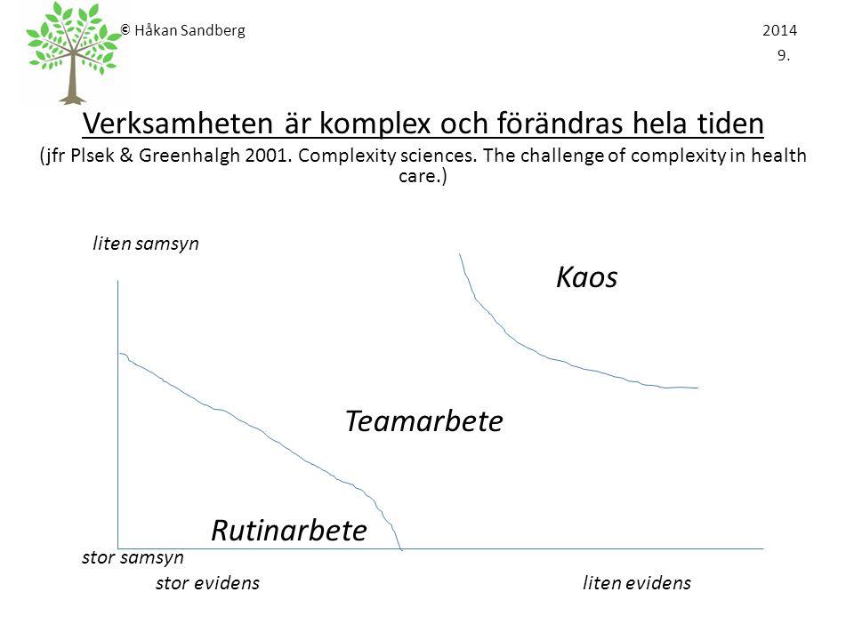 © Håkan Sandberg 2014 10.