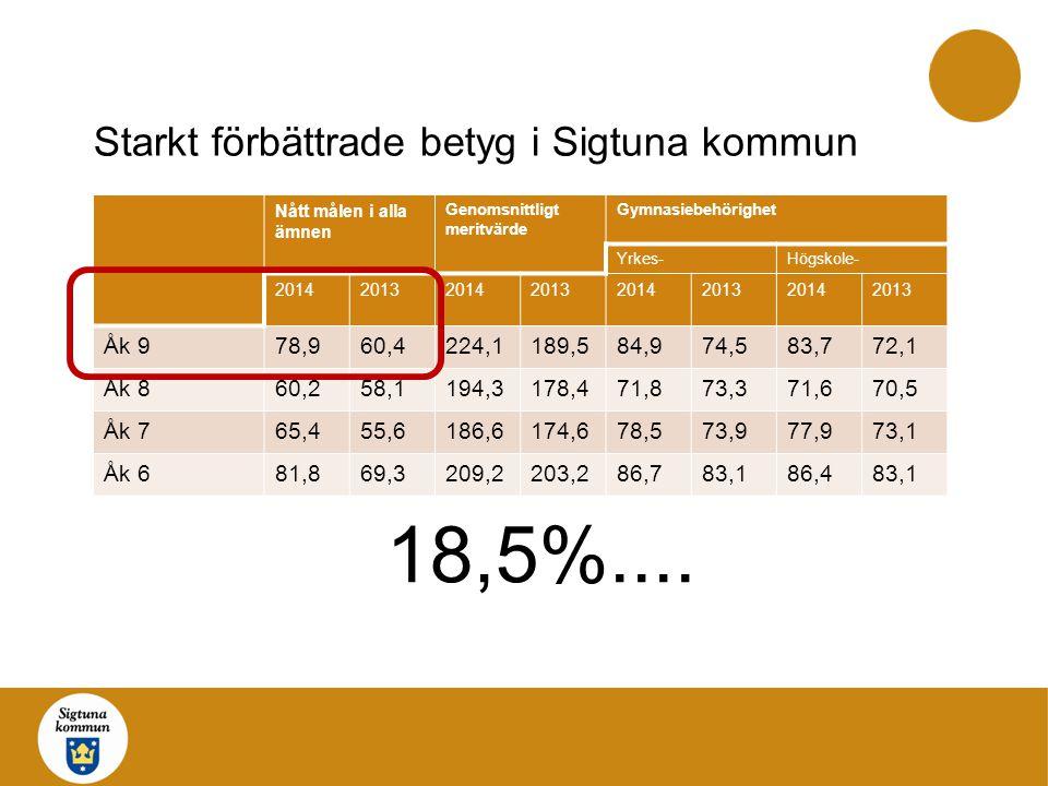 Starkt förbättrade betyg i Sigtuna kommun Nått målen i alla ämnen Genomsnittligt meritvärde Gymnasiebehörighet Yrkes-Högskole- 20142013201420132014201