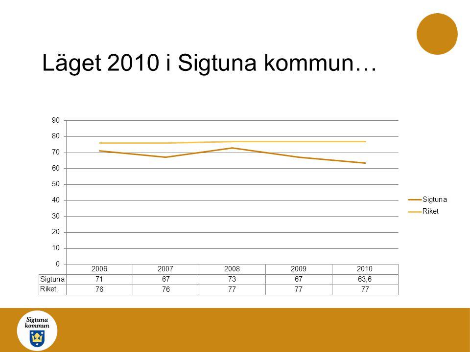 Läget 2010 i Sigtuna kommun…