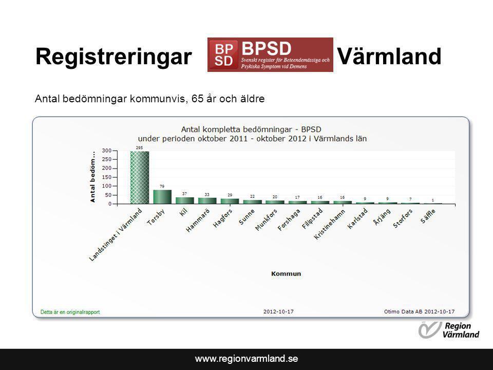 www.regionvarmland.se Registreringar Värmland Antal bedömningar kommunvis, 65 år och äldre