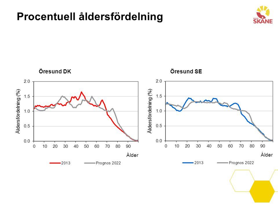 Procentuell åldersfördelning Öresund DKÖresund SE