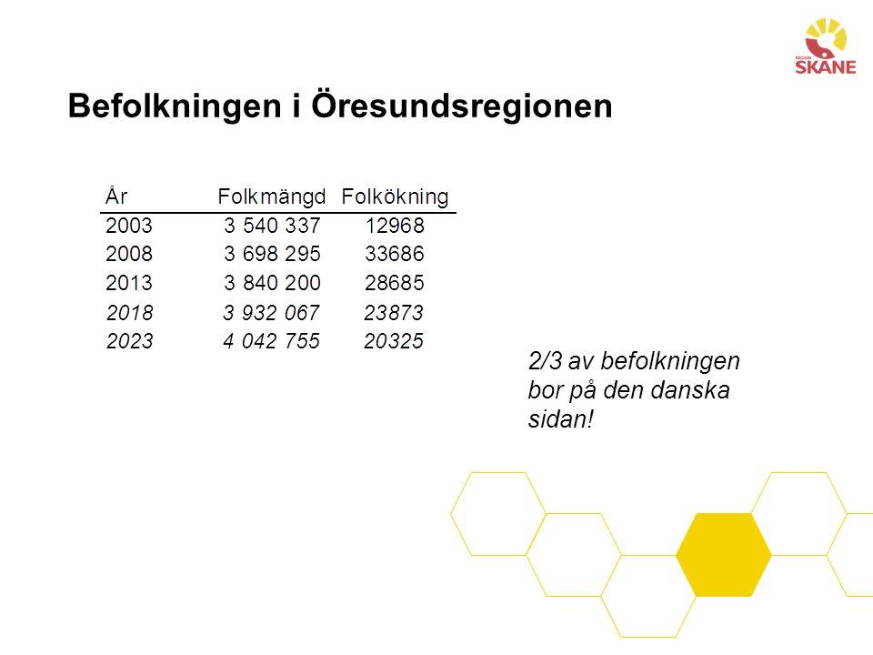 Befolkningen i Öresundsregionen 2/3 av befolkningen bor på den danska sidan!