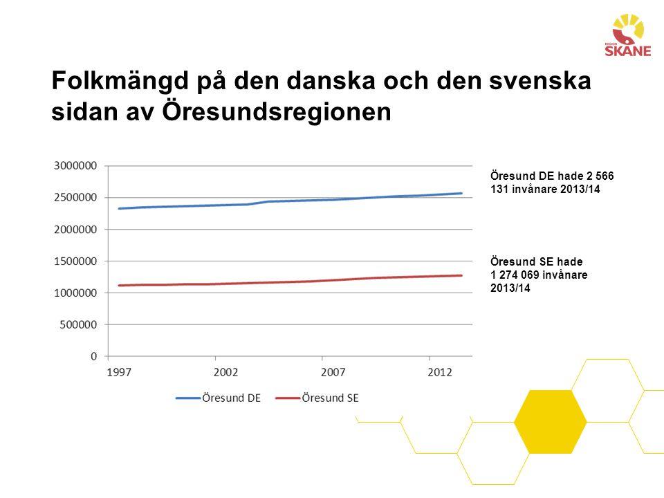 Folkmängd på den danska och den svenska sidan av Öresundsregionen Öresund DE hade 2 566 131 invånare 2013/14 Öresund SE hade 1 274 069 invånare 2013/1