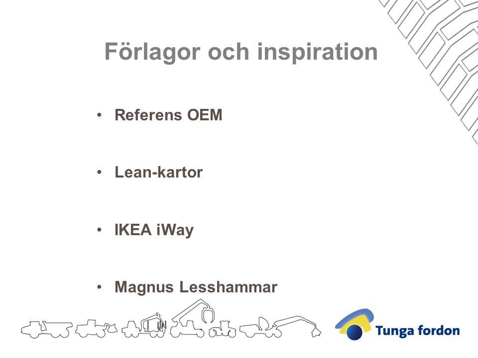 Förlagor och inspiration Referens OEM Lean-kartor IKEA iWay Magnus Lesshammar