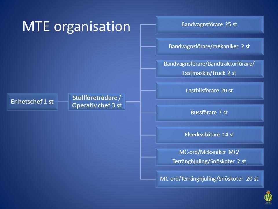 MTE organisation Enhetschef 1 st Ställföreträdare / Operativ chef 3 st Bandvagnsförare 25 st Bandvagnsförare/mekaniker 2 st Bandvagnsförare/Bandtrakto