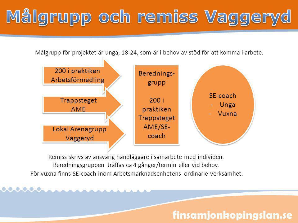 finsamjonkopingslan.se Målgrupp för projektet är unga, 18-24, som är i behov av stöd för att komma i arbete. SE-coach -Unga -Vuxna SE-coach -Unga -Vux