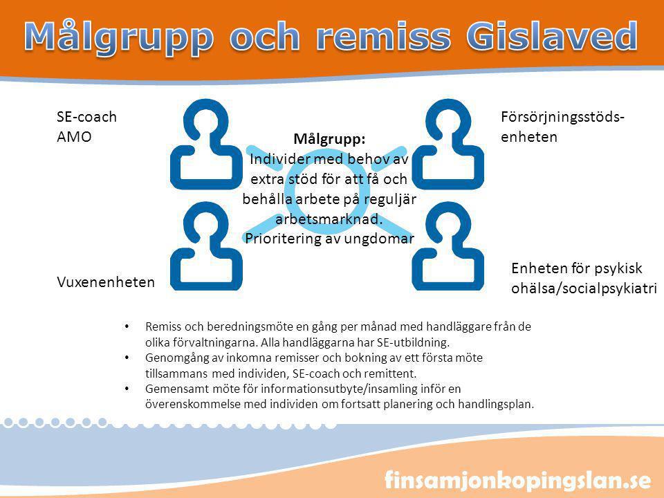 finsamjonkopingslan.se SE-coach AMO Målgrupp: Individer med behov av extra stöd för att få och behålla arbete på reguljär arbetsmarknad. Prioritering