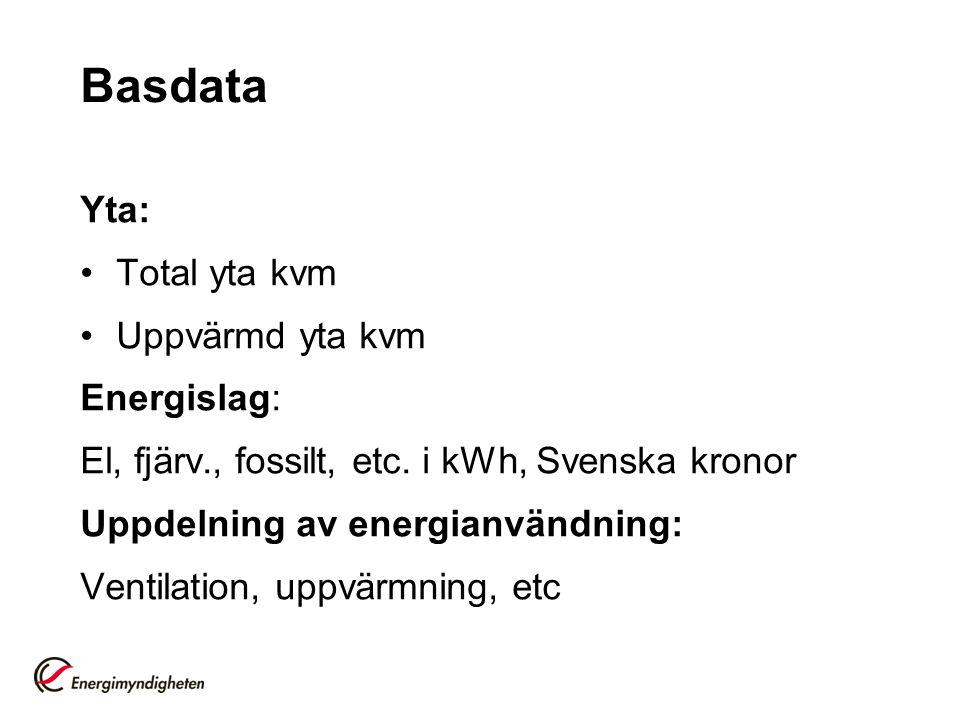 Basdata Yta: Total yta kvm Uppvärmd yta kvm Energislag: El, fjärv., fossilt, etc. i kWh, Svenska kronor Uppdelning av energianvändning: Ventilation, u