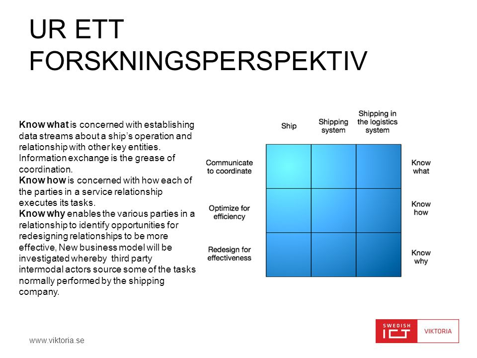www.viktoria.se UR ETT FORSKNINGSPERSPEKTIV Know what is concerned with establishing data streams about a ship's operation and relationship with other key entities.