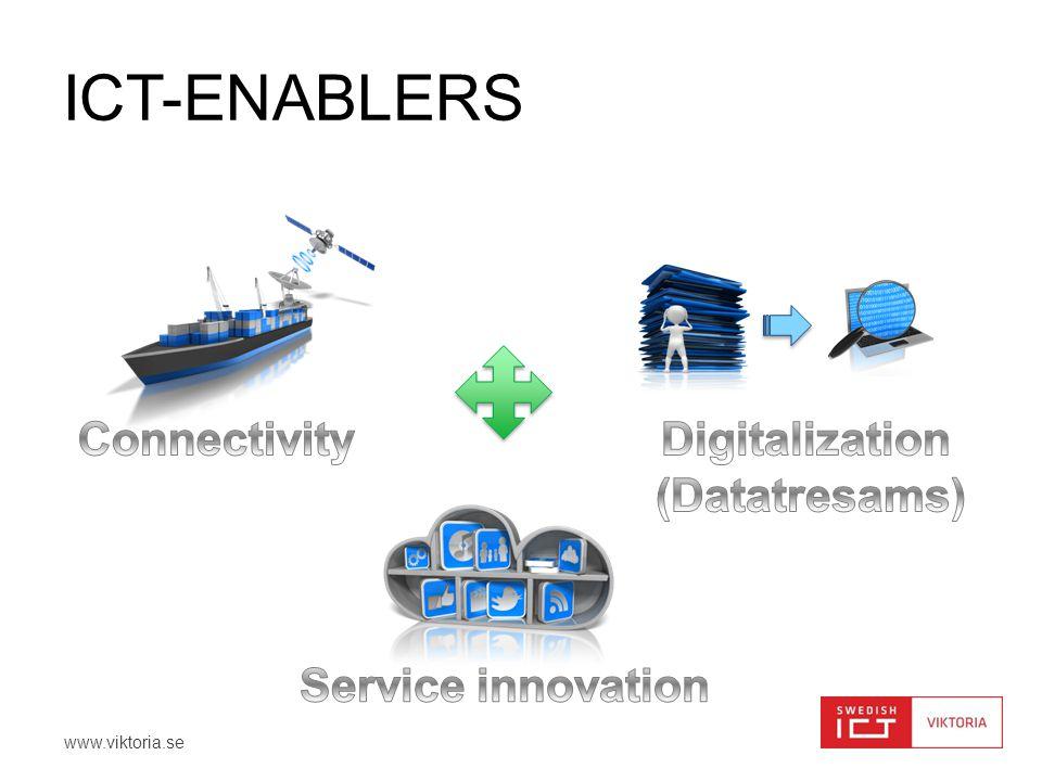 www.viktoria.se ICT-ENABLERS
