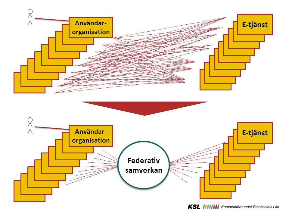 Relationer E-tjänst Användar- organisation Federativ samverkan E-tjänst Användar- organisation