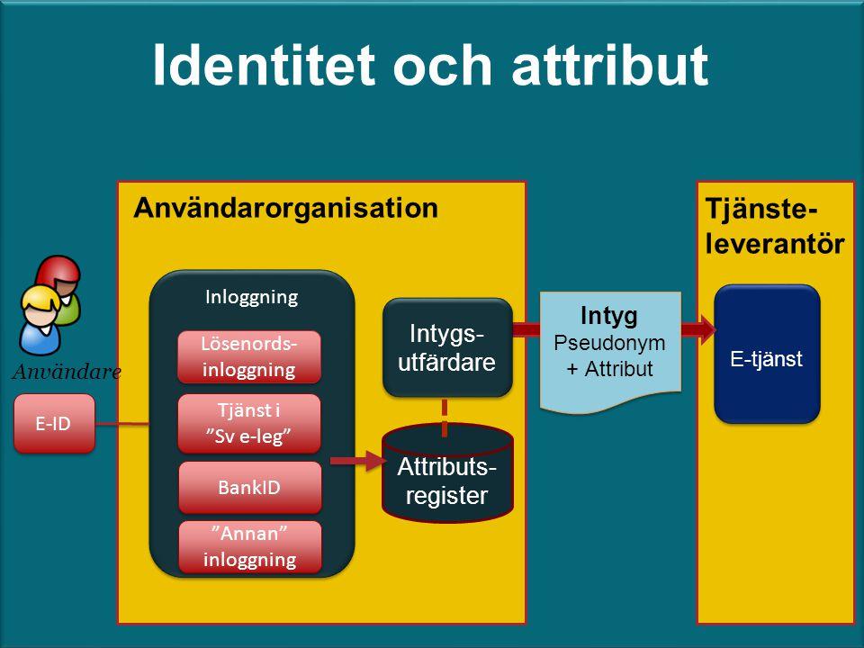 """Identitet och attribut Användarorganisation Inloggning Användare Lösenords- inloggning Tjänst i """"Sv e-leg"""" Tjänst i """"Sv e-leg"""" BankID E-ID E-tjänst In"""