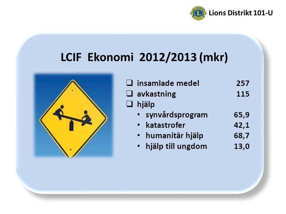 LCIF Ekonomi 2012/2013 (mkr)  insamlade medel 257  avkastning 115  hjälp synvårdsprogram 65,9 katastrofer 42,1 humanitär hjälp 68,7 hjälp till ungdom 13,0