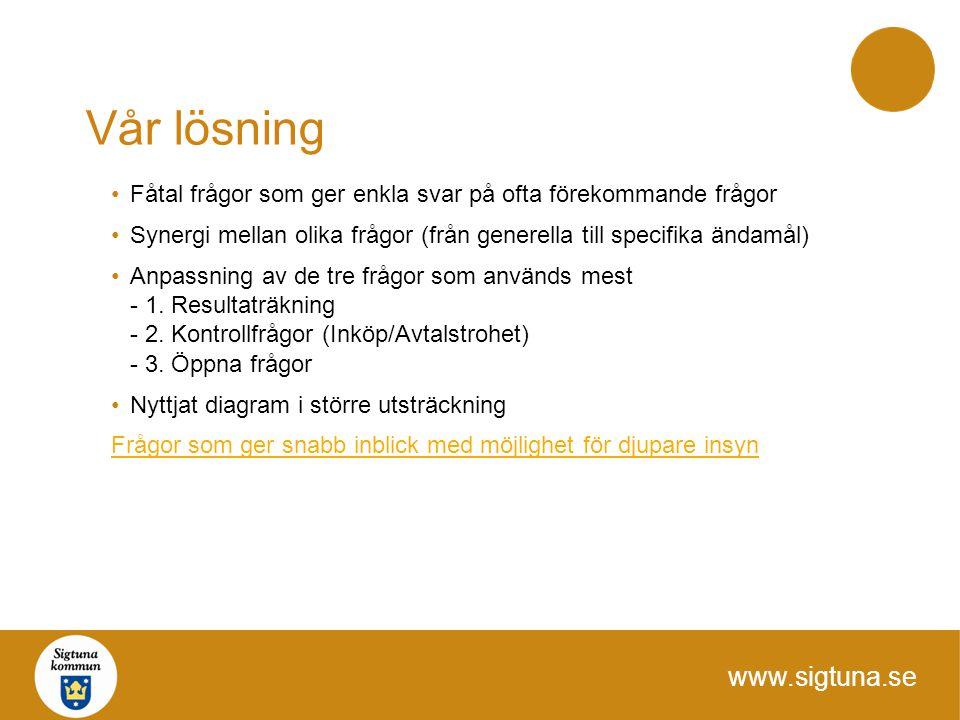 www.sigtuna.se Vår lösning Fåtal frågor som ger enkla svar på ofta förekommande frågor Synergi mellan olika frågor (från generella till specifika ända