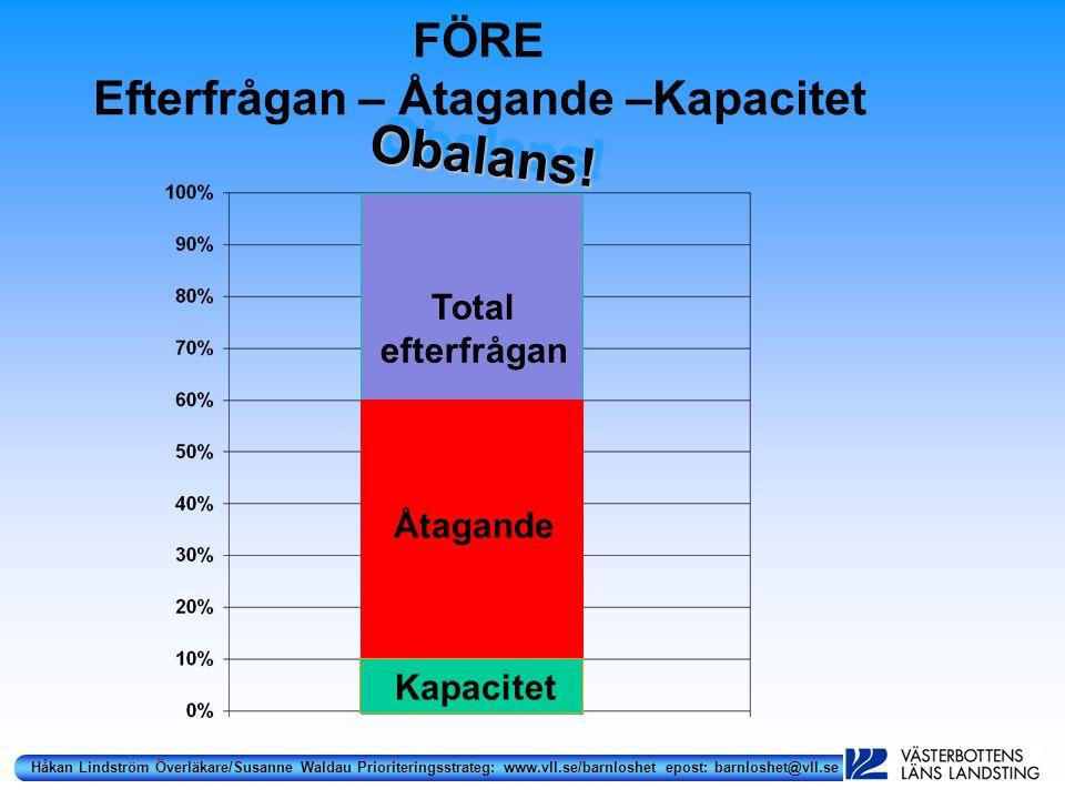 Håkan Lindström Överläkare/Susanne Waldau Prioriteringsstrateg: www.vll.se/barnloshet epost: barnloshet@vll.se FÖRE Efterfrågan – Åtagande –Kapacitet Obalans!Obalans.