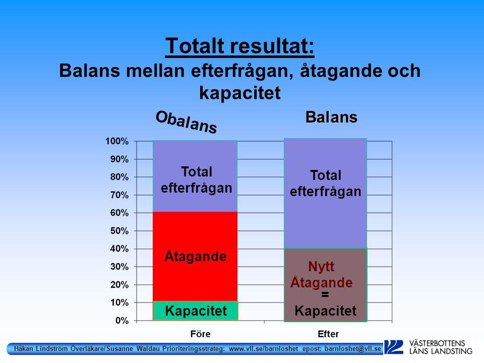 Håkan Lindström Överläkare/Susanne Waldau Prioriteringsstrateg: www.vll.se/barnloshet epost: barnloshet@vll.se Rättvisa procedurer (Daniels & Sabin)  Offentlighet: Prioriteringsordningen görs offentlig.