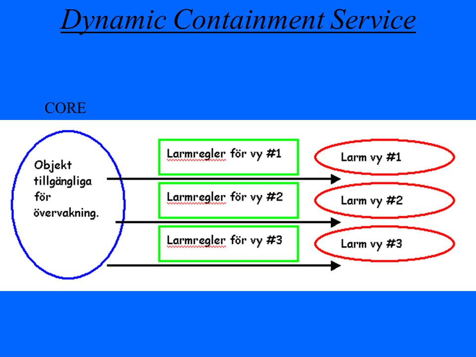 Dynamic Containment Service CORE