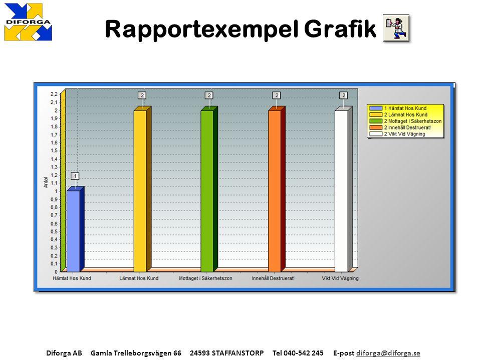 Lagra/Skicka Data SKICKA E-POST AutoMail Manuell Mail EXPORTERA till… HTML, XML, XLS, TXT, RTF, PDF, Access, Semikolonseparerad textfil Diforga AB Gamla Trelleborgsvägen 66 24593 STAFFANSTORP Tel 040-542 245 E-post diforga@diforga.sediforga@diforga.se