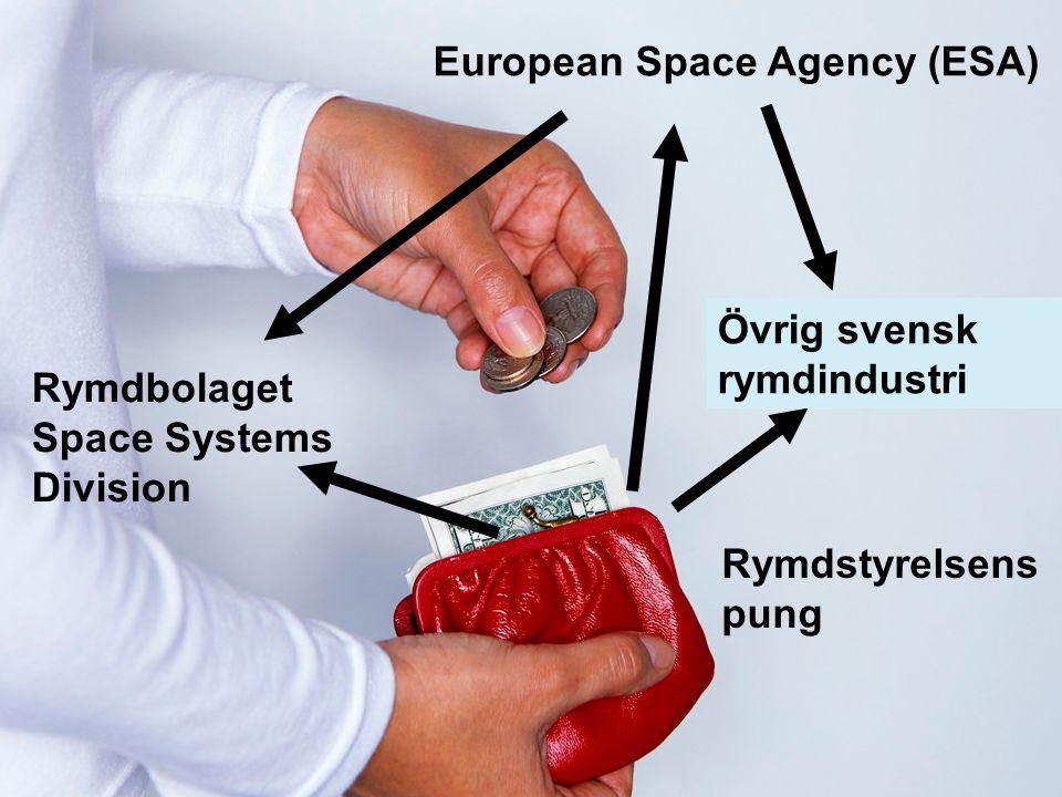 Swedish Space Corporation Rymdstyrelsens pung Rymdbolaget Space Systems Division European Space Agency (ESA) Övriga svenska pungdjur Övrig svensk rymd