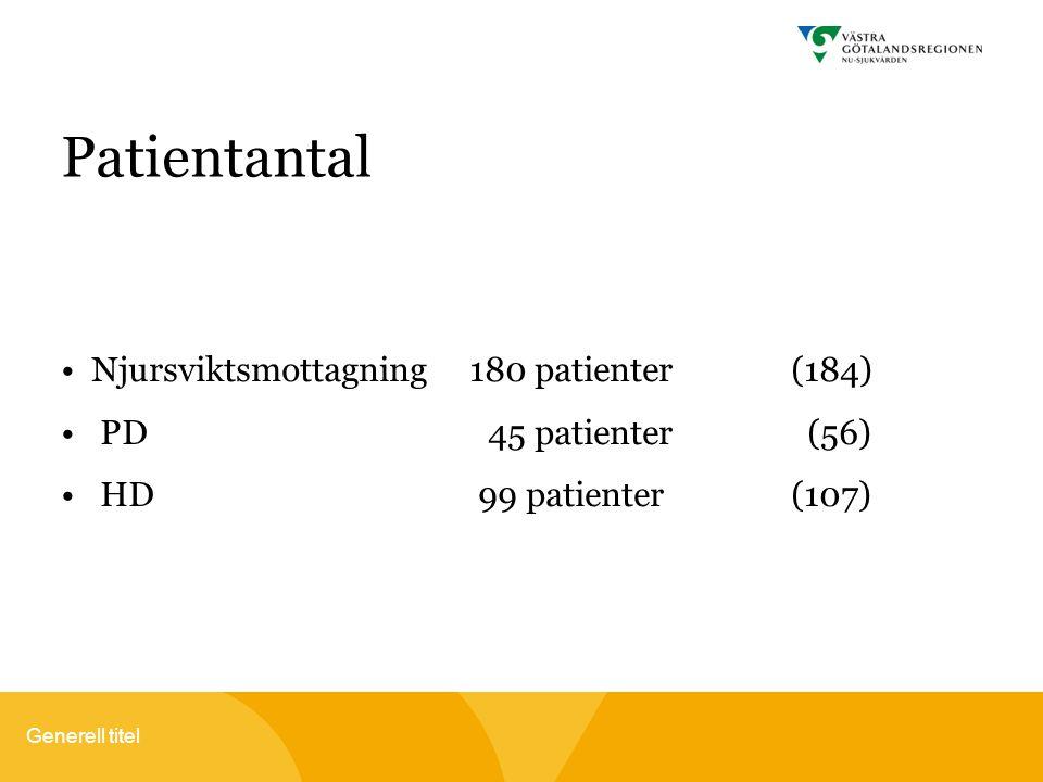Patientantal Njursviktsmottagning 180 patienter(184) PD 45 patienter (56) HD99 patienter(107)