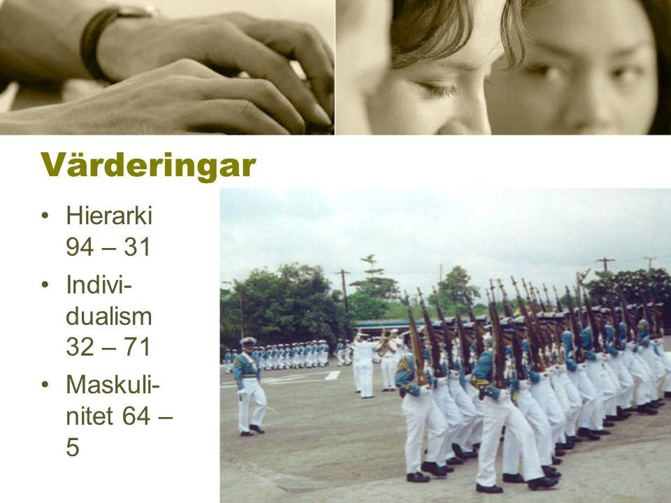 Värderingar Hierarki 94 – 31 Indivi- dualism 32 – 71 Maskuli- nitet 64 – 5