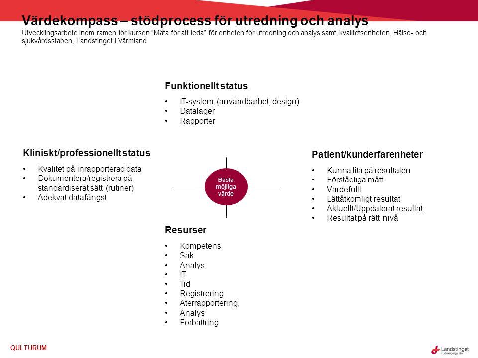 QULTURUM Värdekompass – stödprocess för utredning och analys Utvecklingsarbete inom ramen för kursen Mäta för att leda för enheten för utredning och analys samt kvalitetsenheten, Hälso- och sjukvårdsstaben, Landstinget i Värmland Bästa möjliga värde Kliniskt/professionellt status Kvalitet på inrapporterad data Dokumentera/registrera på standardiserat sätt (rutiner) Adekvat datafångst Funktionellt status IT-system (användbarhet, design) Datalager Rapporter Resurser Kompetens Sak Analys IT Tid Registrering Återrapportering, Analys Förbättring Patient/kunderfarenheter Kunna lita på resultaten Förståeliga mått Värdefullt Lättåtkomligt resultat Aktuellt/Uppdaterat resultat Resultat på rätt nivå
