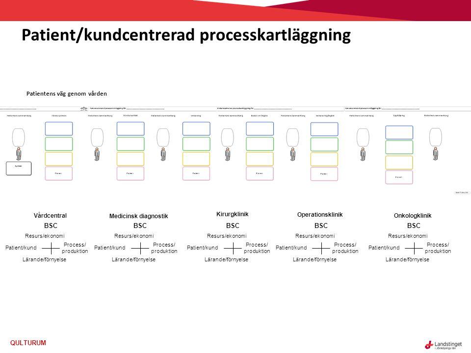 QULTURUM Patient/kundcentrerad processkartläggning Patientens väg genom vården Lärande/förnyelse Process/ produktion Patient/kund Resurs/ekonomi BSC Lärande/förnyelse Process/ produktion Patient/kund Resurs/ekonomi BSC Lärande/förnyelse Process/ produktion Patient/kund Resurs/ekonomi BSC Lärande/förnyelse Process/ produktion Patient/kund Resurs/ekonomi BSC Onkologklinik Lärande/förnyelse Process/ produktion Patient/kund Resurs/ekonomi BSC Operationsklinik Kirurgklinik Vårdcentral Medicinsk diagnostik