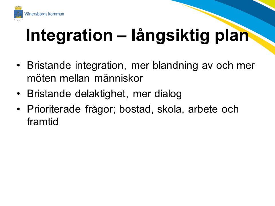 Integration – långsiktig plan Bristande integration, mer blandning av och mer möten mellan människor Bristande delaktighet, mer dialog Prioriterade fr