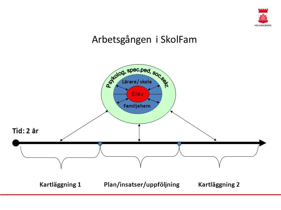 Tid: 2 år Kartläggning 1 Plan/insatser/uppföljningKartläggning 2 Lärare/ skola Familjehem Elev Arbetsgången i SkolFam