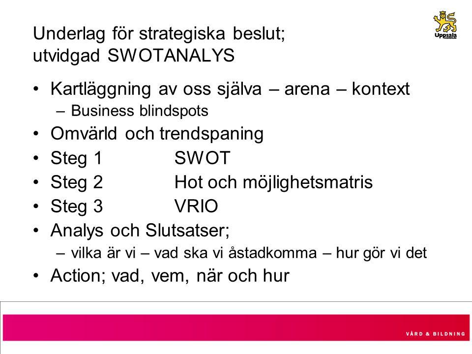 Underlag för strategiska beslut; utvidgad SWOTANALYS Kartläggning av oss själva – arena – kontext –Business blindspots Omvärld och trendspaning Steg 1