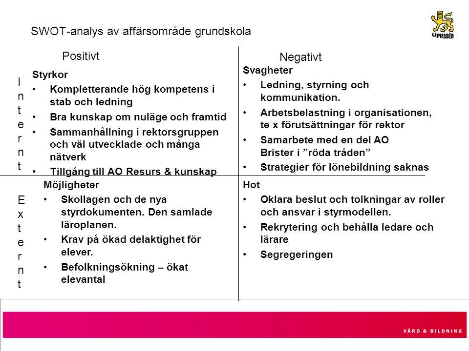 SWOT-analys av affärsområde grundskola Styrkor Kompletterande hög kompetens i stab och ledning Bra kunskap om nuläge och framtid Sammanhållning i rekt
