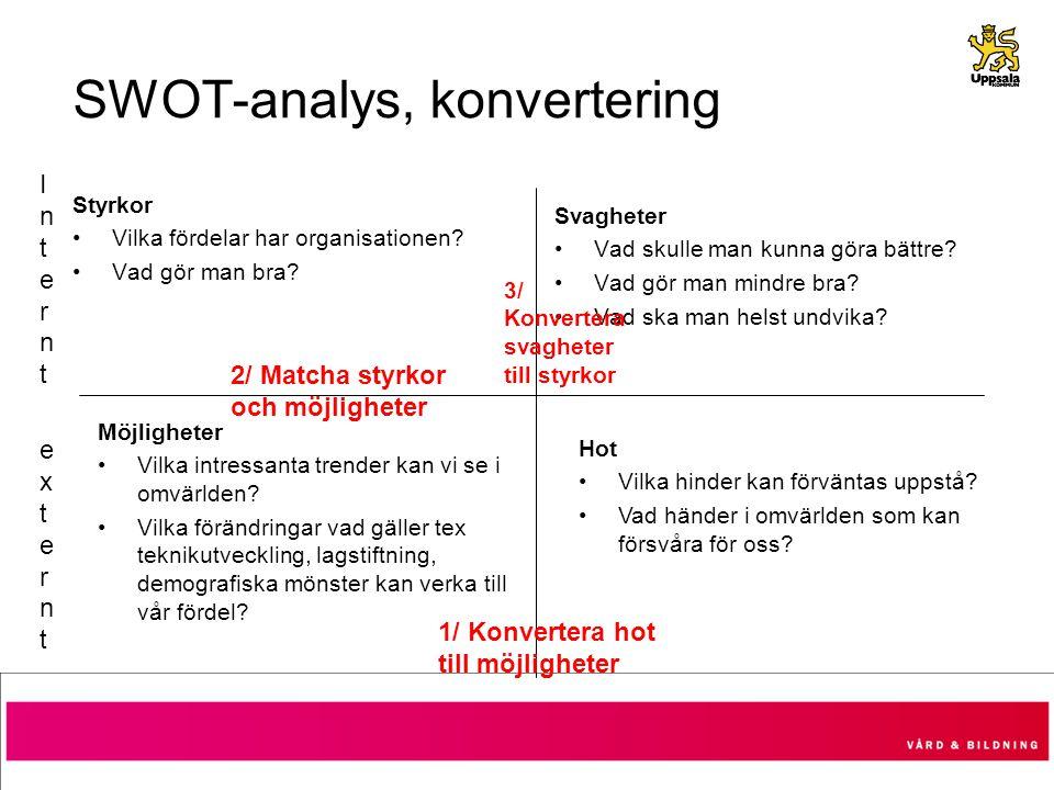 SWOT-analys, konvertering Styrkor Vilka fördelar har organisationen? Vad gör man bra? Svagheter Vad skulle man kunna göra bättre? Vad gör man mindre b