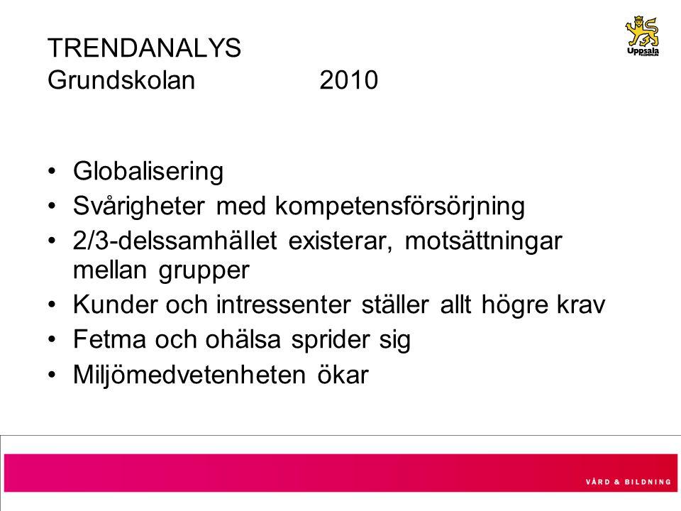 TRENDANALYS Grundskolan 2010 Globalisering Svårigheter med kompetensförsörjning 2/3-delssamhället existerar, motsättningar mellan grupper Kunder och i