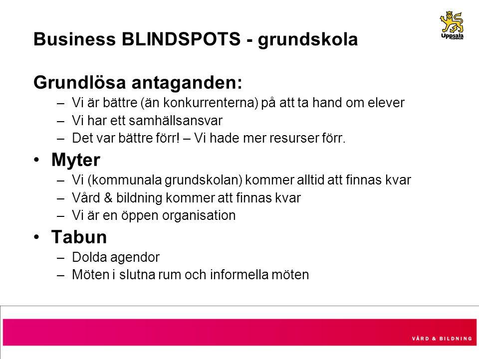 Business BLINDSPOTS - grundskola Grundlösa antaganden: –Vi är bättre (än konkurrenterna) på att ta hand om elever –Vi har ett samhällsansvar –Det var