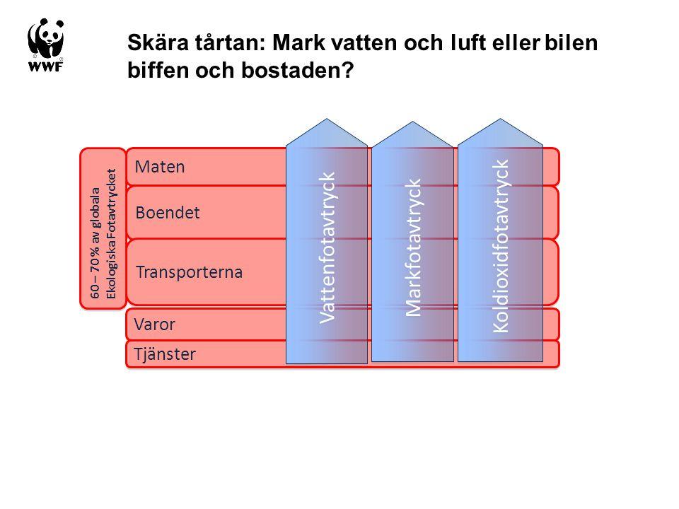 Skära tårtan: Mark vatten och luft eller bilen biffen och bostaden? Maten Boendet Transporterna 60 – 70 % av globala Ekologiska Fotavtrycket Varor Tjä