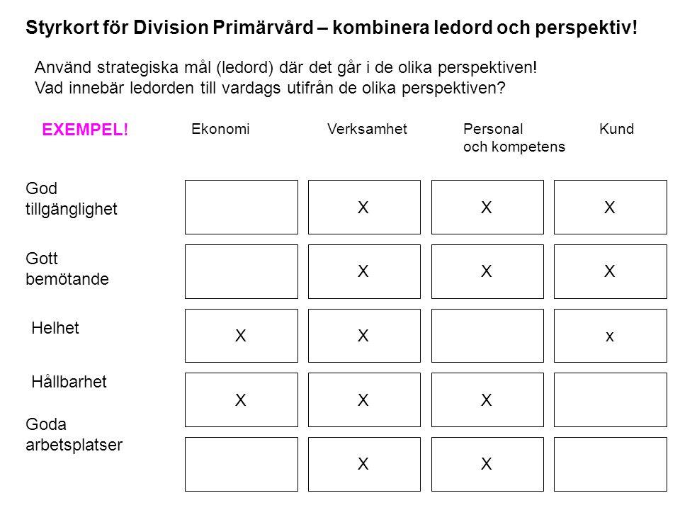 Styrkort för Division Primärvård – kombinera ledord och perspektiv! Använd strategiska mål (ledord) där det går i de olika perspektiven! Vad innebär l