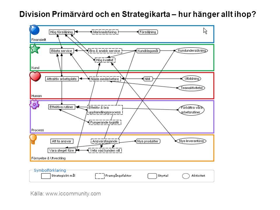 Division Primärvård och en Strategikarta – hur hänger allt ihop? Källa: www.iccommunity.com