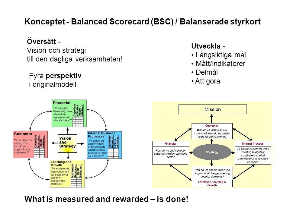 Översätt - Vision och strategi till den dagliga verksamheten! Fyra perspektiv i originalmodell What is measured and rewarded – is done! Utveckla - Lån