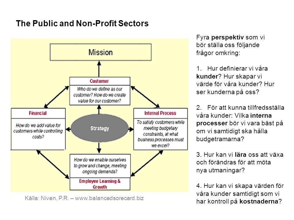 Källa: Niven, P.R. – www.balancedsorecard.biz The Public and Non-Profit Sectors Fyra perspektiv som vi bör ställa oss följande frågor omkring: 1.Hur d