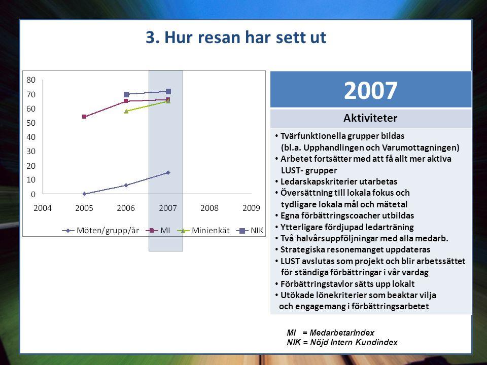 11 3. Hur resan har sett ut MI = MedarbetarIndex NIK = Nöjd Intern Kundindex 2007 Aktiviteter Tvärfunktionella grupper bildas (bl.a. Upphandlingen och