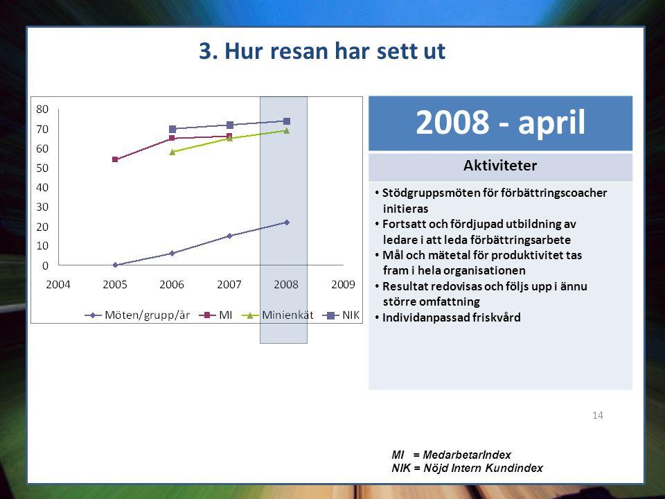 14 3. Hur resan har sett ut MI = MedarbetarIndex NIK = Nöjd Intern Kundindex 2008 - april Aktiviteter Stödgruppsmöten för förbättringscoacher initiera