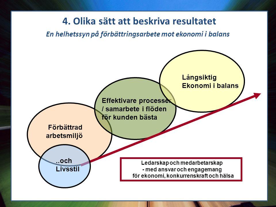 Förbättrad arbetsmiljö Effektivare processer / samarbete i flöden för kunden bästa Långsiktig Ekonomi i balans..och Livsstil Ledarskap och medarbetars