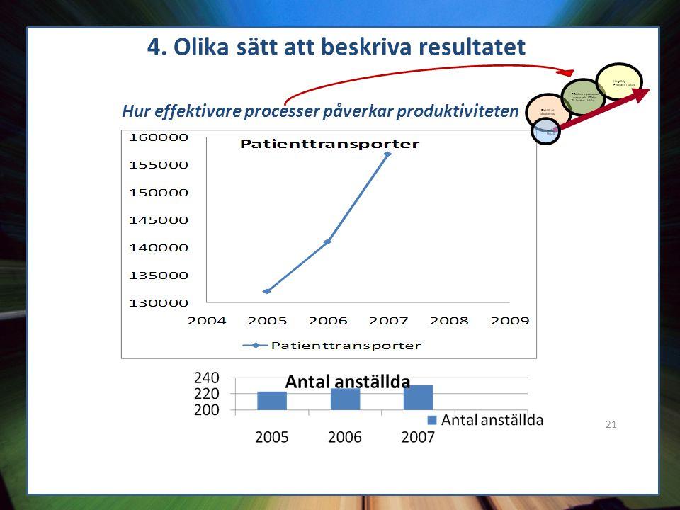 21 4. Olika sätt att beskriva resultatet Hur effektivare processer påverkar produktiviteten Förbättrad arbetsmiljö Effektivare processer / samarbete i